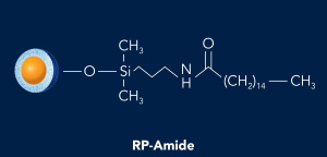 HALO RP-Amide phase