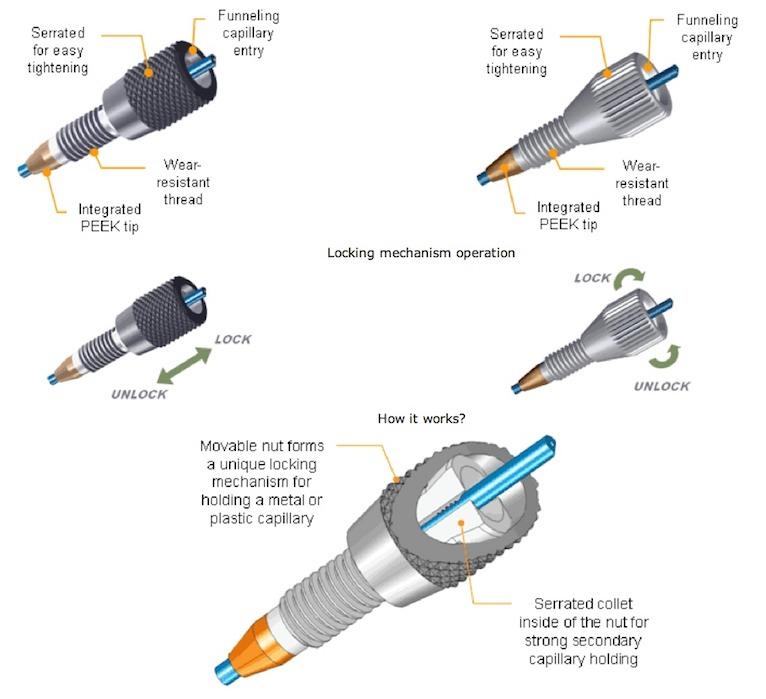 Helix, Primesep, Promix, SHARC, Obelisc And Coresep HPLC